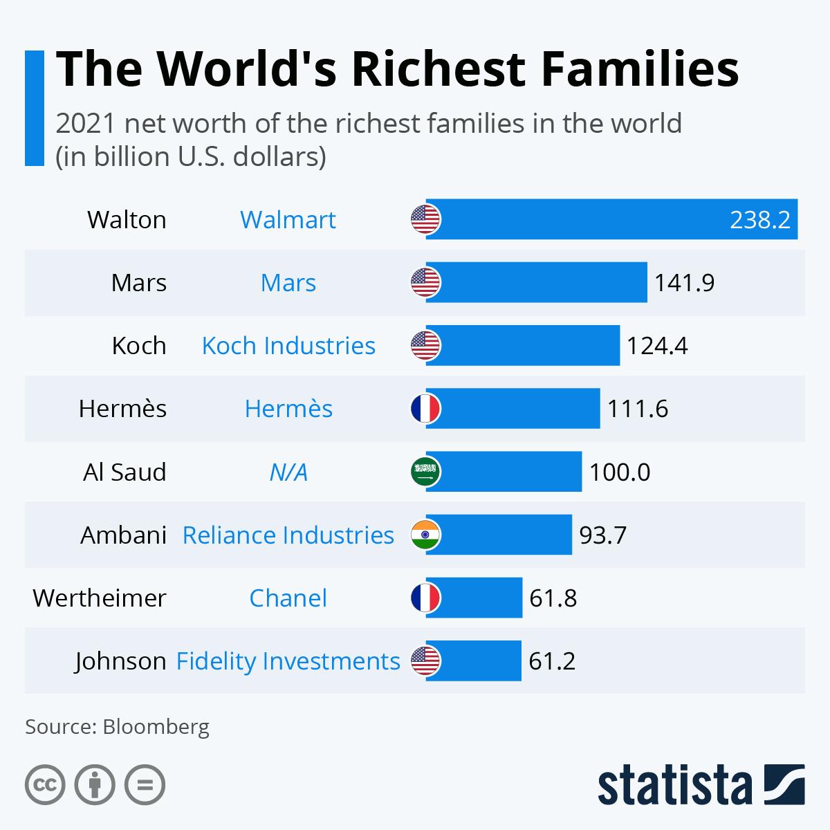 rich families